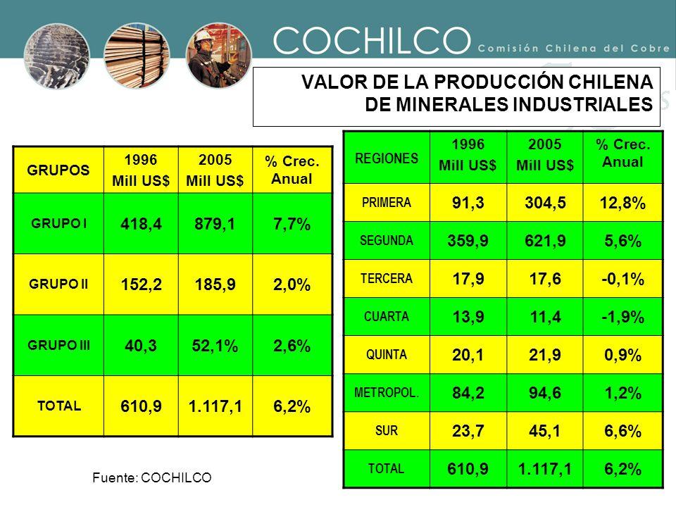 VALOR DE LA PRODUCCIÓN CHILENA DE MINERALES INDUSTRIALES GRUPOS 1996 Mill US$ 2005 Mill US$ % Crec. Anual GRUPO I 418,4879,17,7% GRUPO II 152,2185,92,
