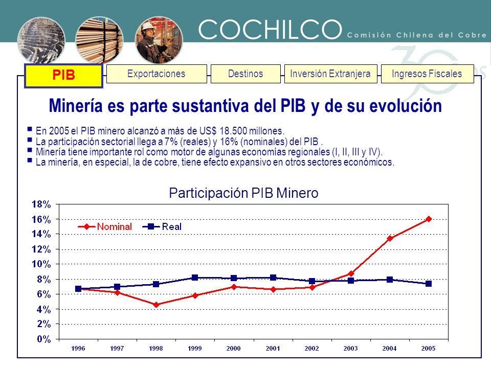 PIB ExportacionesDestinos Minería es parte sustantiva del PIB y de su evolución En 2005 el PIB minero alcanzó a más de US$ 18.500 millones. La partici