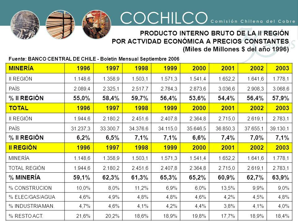 PRODUCTO INTERNO BRUTO DE LA II REGIÓN POR ACTVIDAD ECONÓMICA A PRECIOS CONSTANTES (Miles de Millones $ del año 1996) Fuente: BANCO CENTRAL DE CHILE -