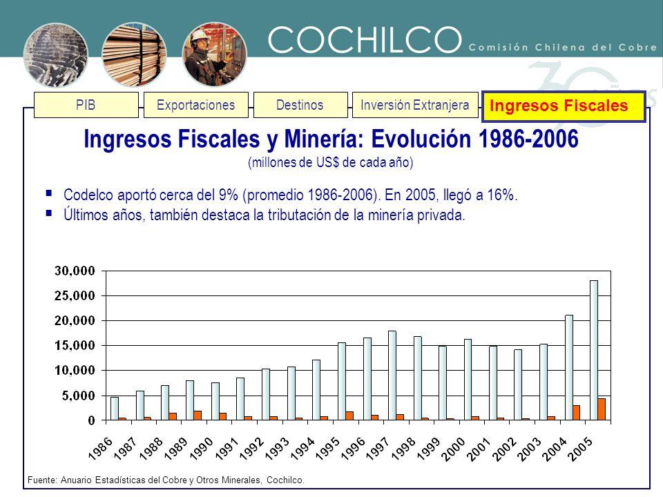 PIBExportaciones DestinosInversión Extranjera Ingresos Fiscales Codelco aportó cerca del 9% (promedio 1986-2006). En 2005, llegó a 16%. Últimos años,