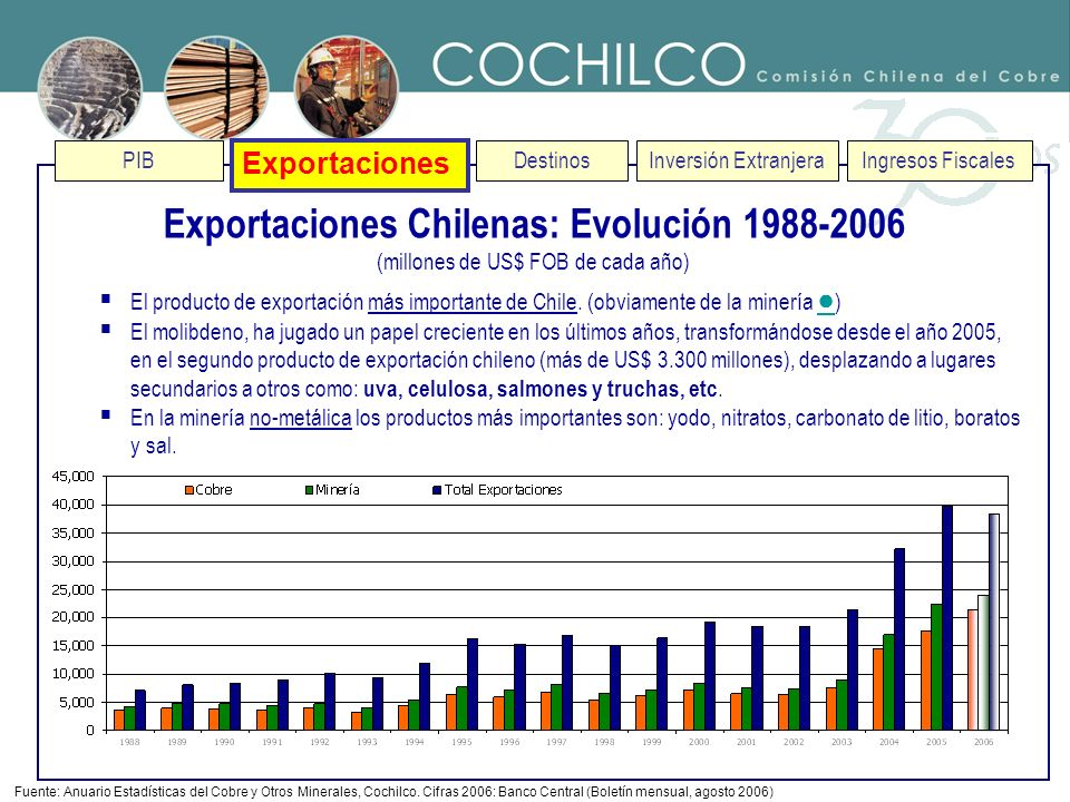PIB Exportaciones Destinos Exportaciones Chilenas: Evolución 1988-2006 (millones de US$ FOB de cada año) Fuente: Anuario Estadísticas del Cobre y Otro