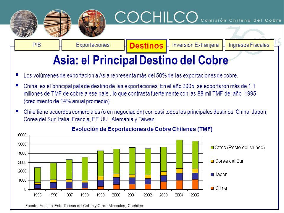 PIBExportaciones Destinos Inversión ExtranjeraIngresos Fiscales Asia: el Principal Destino del Cobre Fuente: Anuario Estadísticas del Cobre y Otros Mi