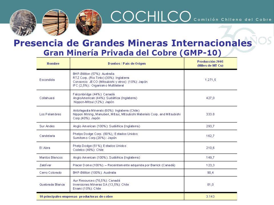 Presencia de Grandes Mineras Internacionales Gran Minería Privada del Cobre (GMP-10)
