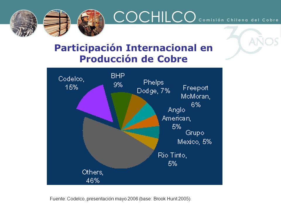 Participación Internacional en Producción de Cobre Fuente: Codelco, presentación mayo 2006 (base: Brook Hunt 2005).