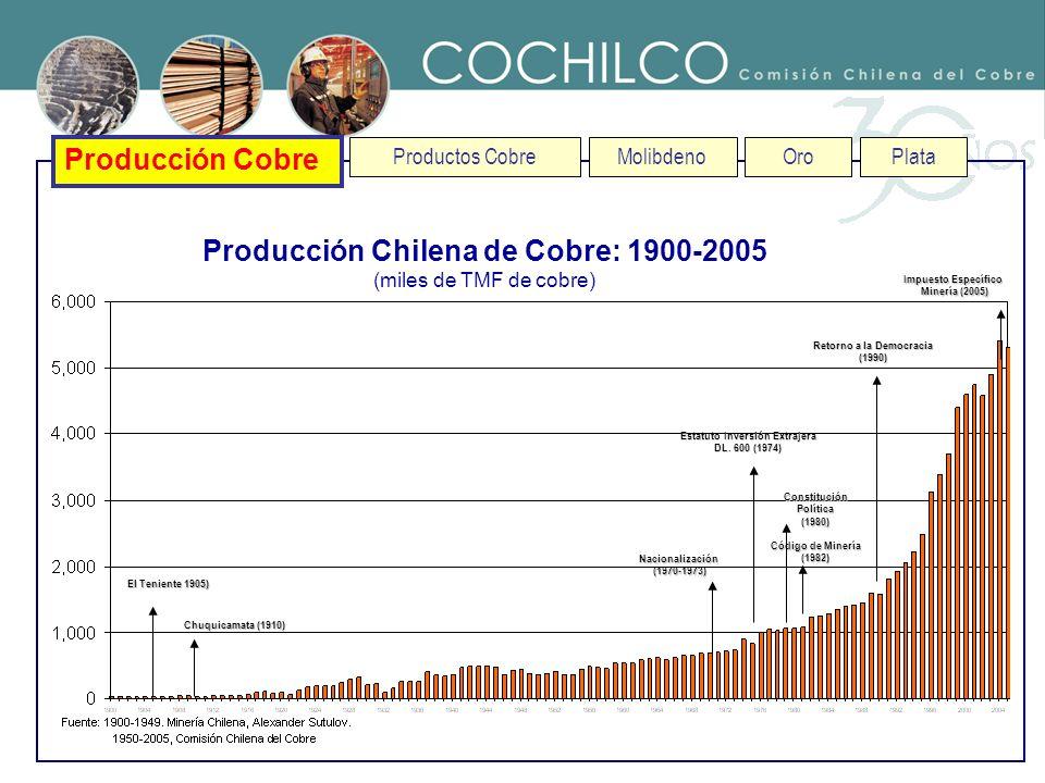 Producción Cobre Productos CobreMolibdenoOroPlata 1990: Empieza Auge de la Miner í a del Cobre Fuente: Anuario Estadísticas del Cobre y Otros Minerales 1985-2005, Cochilco (no considera participación de Codelco en El Abra).