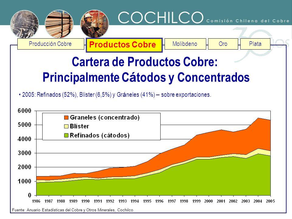 Producción Cobre Productos Cobre MolibdenoOroPlata Cartera de Productos Cobre: Principalmente C á todos y Concentrados Fuente: Anuario Estadísticas de
