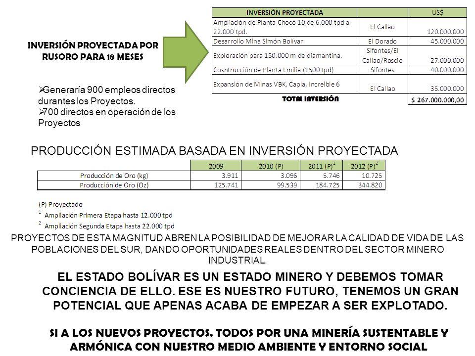 PRODUCCIÓN ESTIMADA BASADA EN INVERSIÓN PROYECTADA INVERSIÓN PROYECTADA POR RUSORO PARA 18 MESES Generaría 900 empleos directos durantes los Proyectos