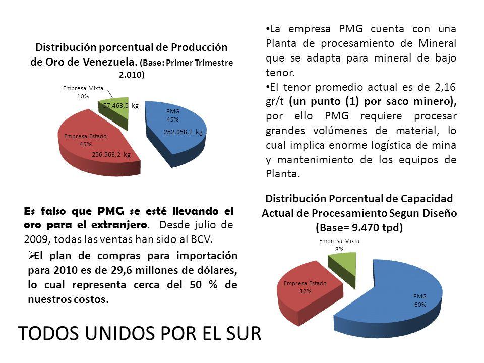 La empresa PMG cuenta con una Planta de procesamiento de Mineral que se adapta para mineral de bajo tenor. El tenor promedio actual es de 2,16 gr/t (u