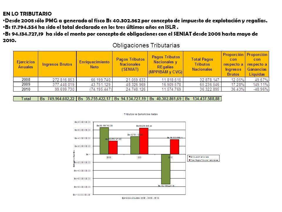 EN LO TRIBUTARIO Desde 2008 sólo PMG a generado al fisco Bs 40.302.862 por concepto de impuesto de explotación y regalías. Bs 17.794.554 ha sido el to