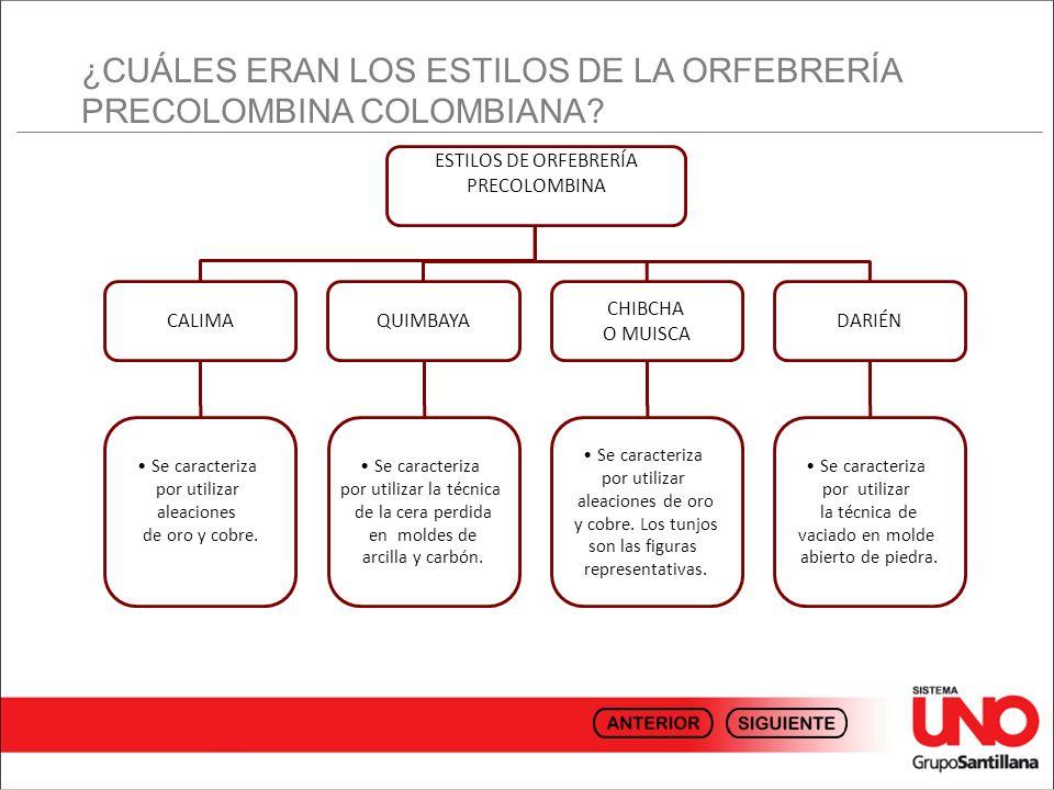 ¿CUÁLES ERAN LOS ESTILOS DE LA ORFEBRERÍA PRECOLOMBINA COLOMBIANA? ESTILOS DE ORFEBRERÍA PRECOLOMBINA CALIMAQUIMBAYA CHIBCHA O MUISCA DARIÉN Se caract