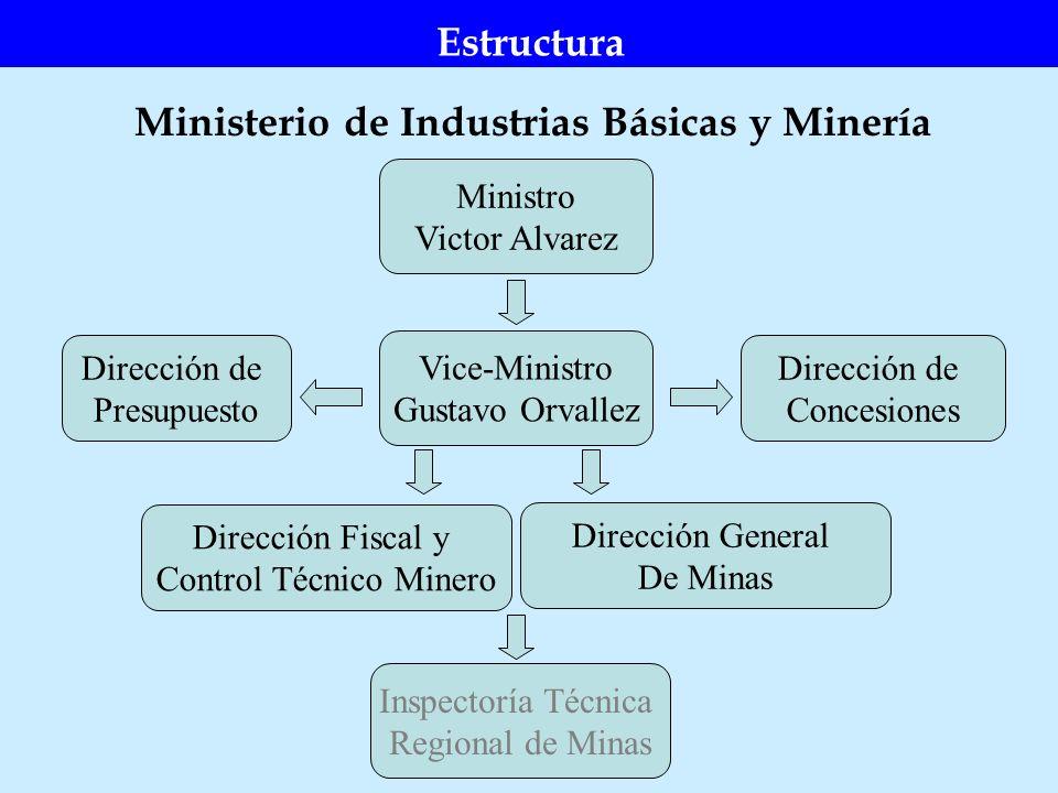 Ministerio de Industrias Básicas y Minería Estructura Ministro Victor Alvarez Vice-Ministro Gustavo Orvallez Dirección Fiscal y Control Técnico Minero