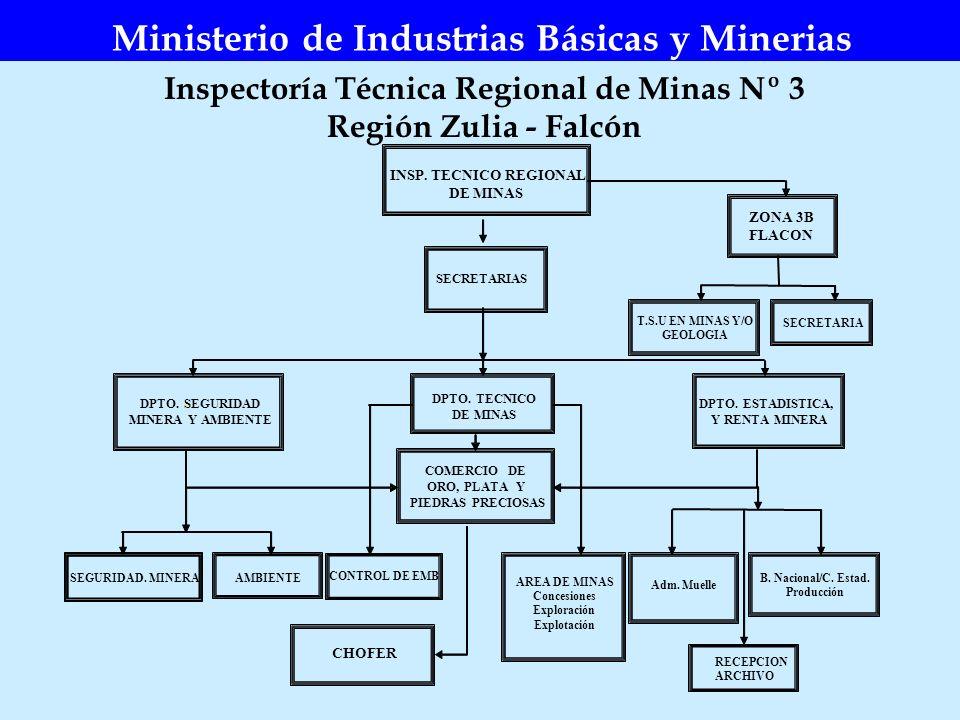 Inspectoría Técnica Regional de Minas Nº 3 Región Zulia - Falcón Ministerio de Industrias Básicas y Minerias INSP. TECNICO REGIONAL DE MINAS COMERCIO