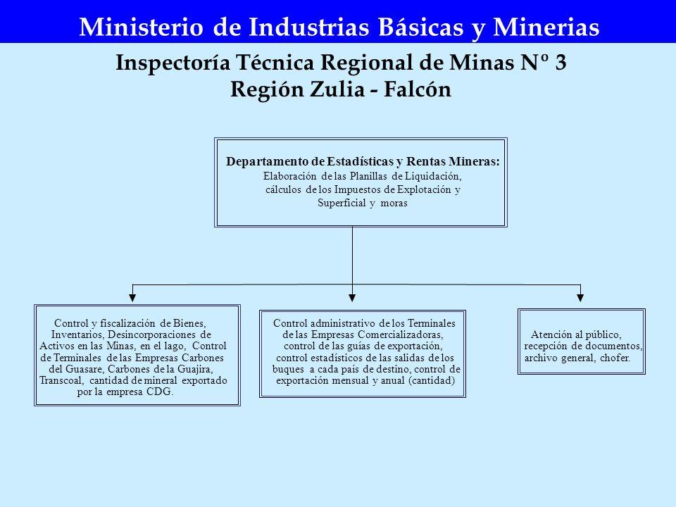 Inspectoría Técnica Regional de Minas Nº 3 Región Zulia - Falcón Ministerio de Industrias Básicas y Minerias Departamento de Estadísticas y Rentas Min