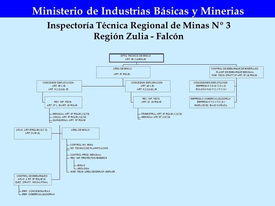 Inspectoría Técnica Regional de Minas Nº 3 Región Zulia - Falcón Ministerio de Industrias Básicas y Minerias