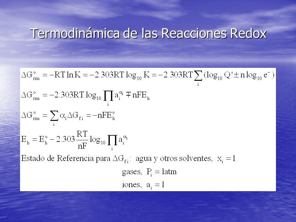 Termodinámica de las Reacciones Redox