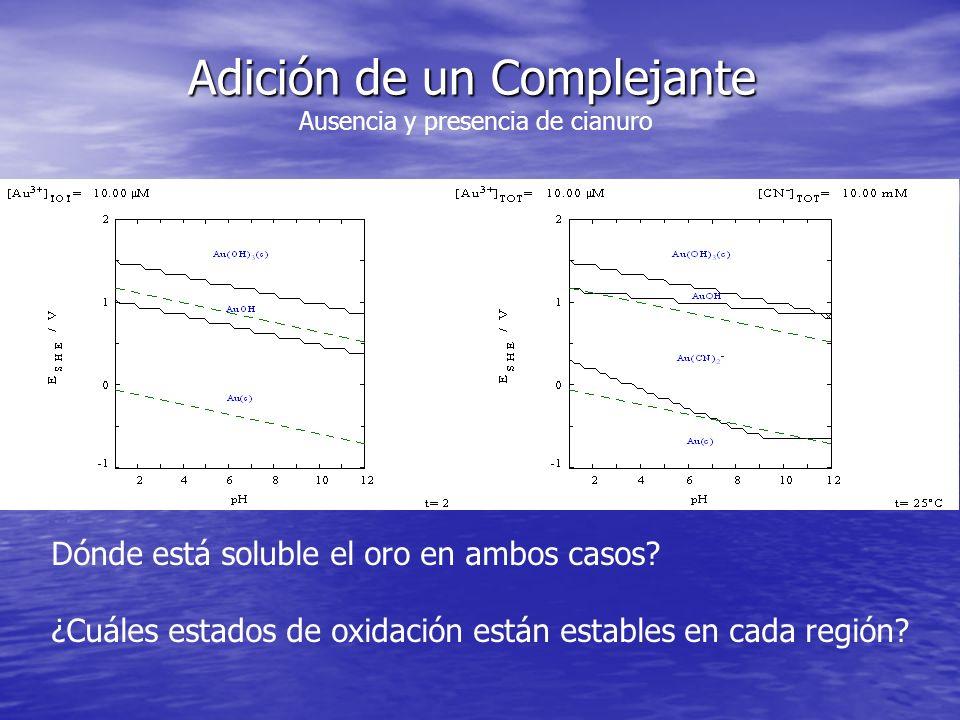 Adición de un Complejante Ausencia y presencia de cianuro Dónde está soluble el oro en ambos casos? ¿Cuáles estados de oxidación están estables en cad