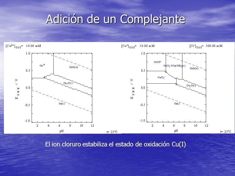 El ion cloruro estabiliza el estado de oxidación Cu(I) Adición de un Complejante