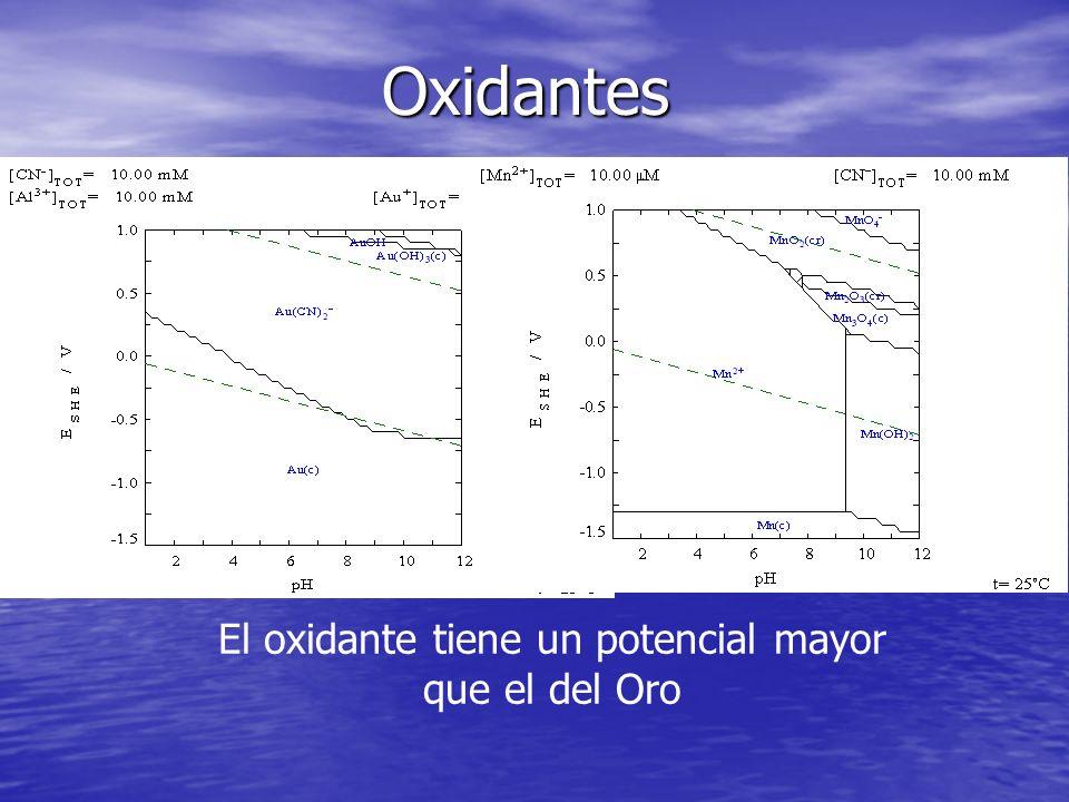 Oxidantes El oxidante tiene un potencial mayor que el del Oro