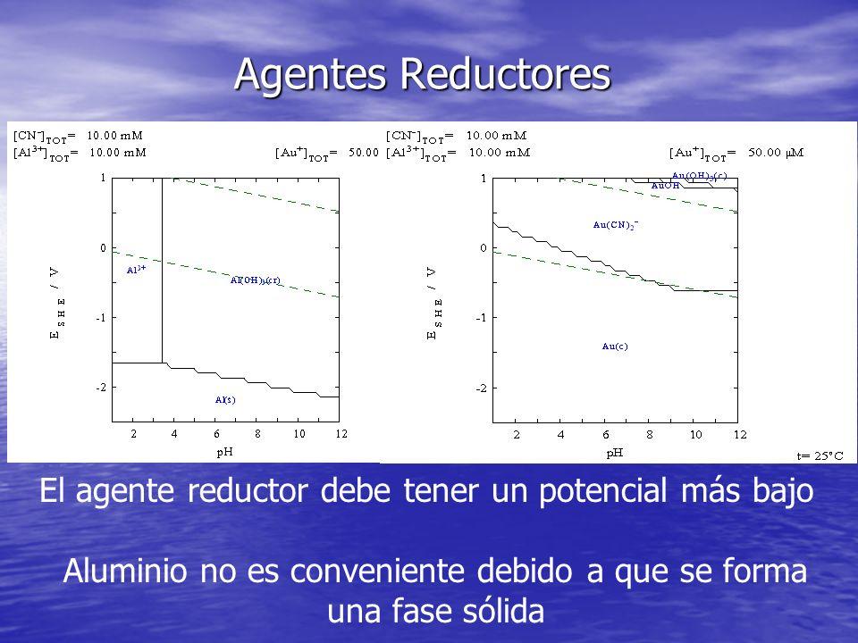 Agentes Reductores El agente reductor debe tener un potencial más bajo Aluminio no es conveniente debido a que se forma una fase sólida