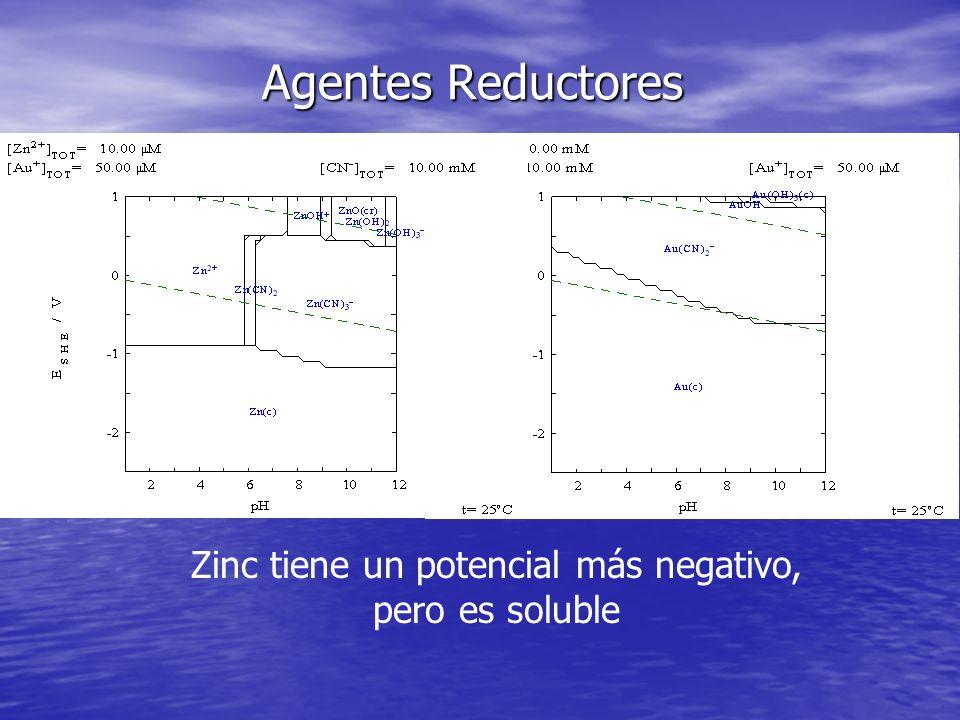 Agentes Reductores Zinc tiene un potencial más negativo, pero es soluble