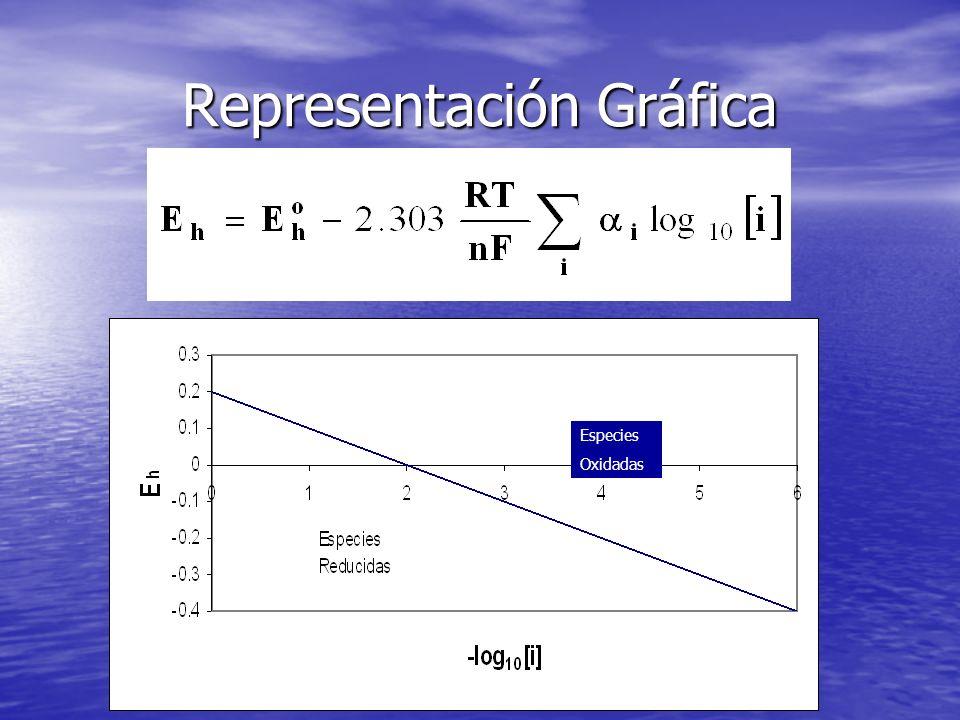 Diagramas de Estabilidad Decomposition of Water ¼O 2 + H + + e - ½H 2 O ¼O 2 + H + + e -