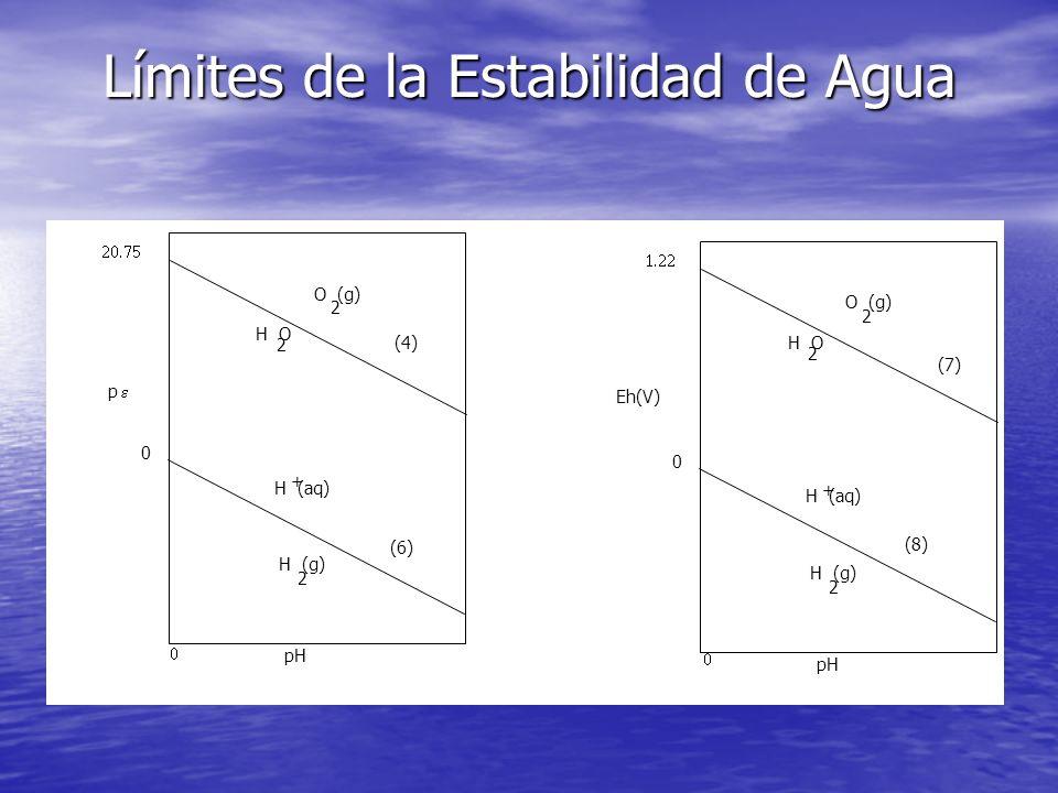 Límites de la Estabilidad de Agua 0 pH O (g) 2 H O 2 H (g) 2 H (aq) + 0 pH O (g) 2 H O 2 H (g) 2 H (aq) + p Eh(V) (6) (4) (7) (8)