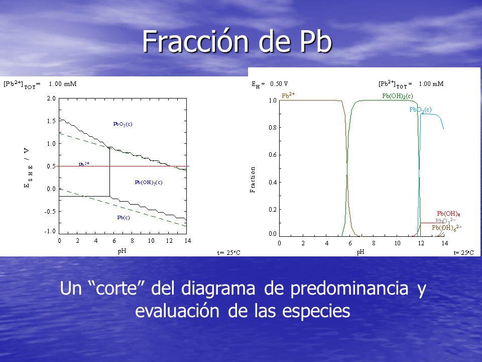 Fracción de Pb Un corte del diagrama de predominancia y evaluación de las especies