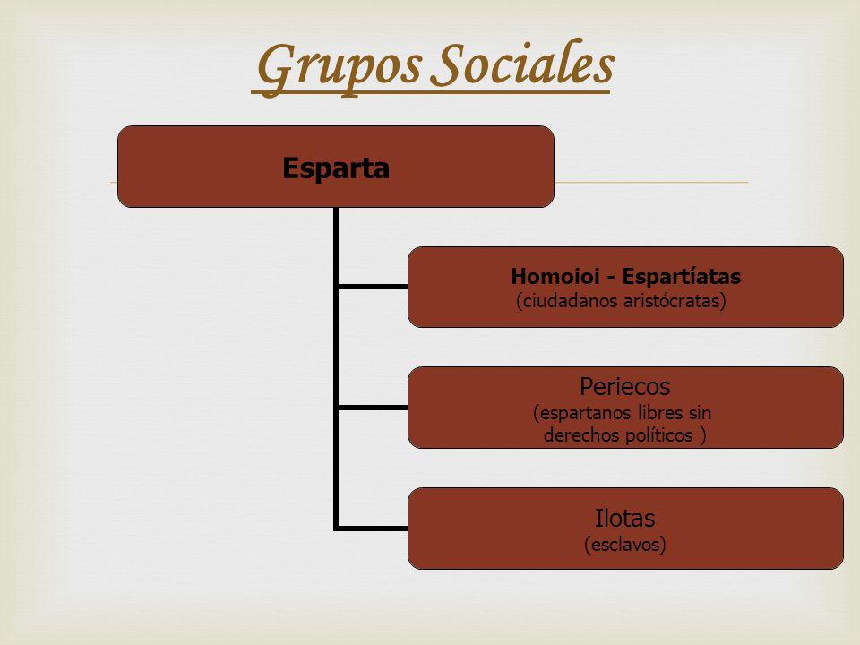 Grupos Sociales Esparta Homoioi - Espartíatas (ciudadanos aristócratas) Periecos (espartanos libres sin derechos políticos ) Ilotas (esclavos)