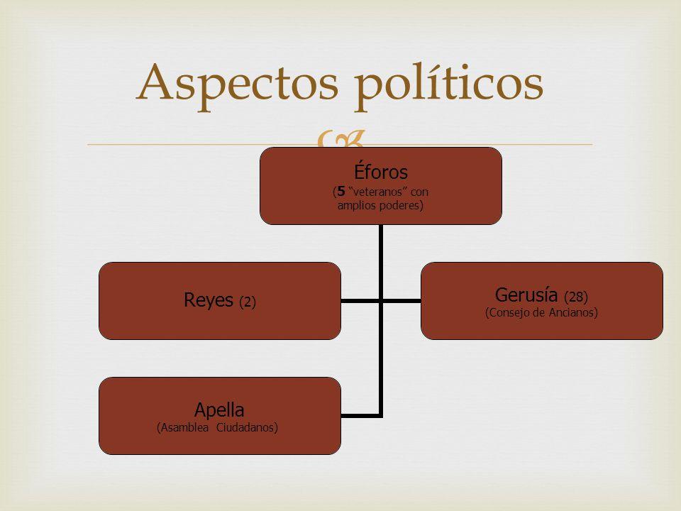 Aspectos políticos Éforos (5 veteranos con amplios poderes) Reyes (2) Gerusía (28) (Consejo de Ancianos) Apella (Asamblea Ciudadanos)