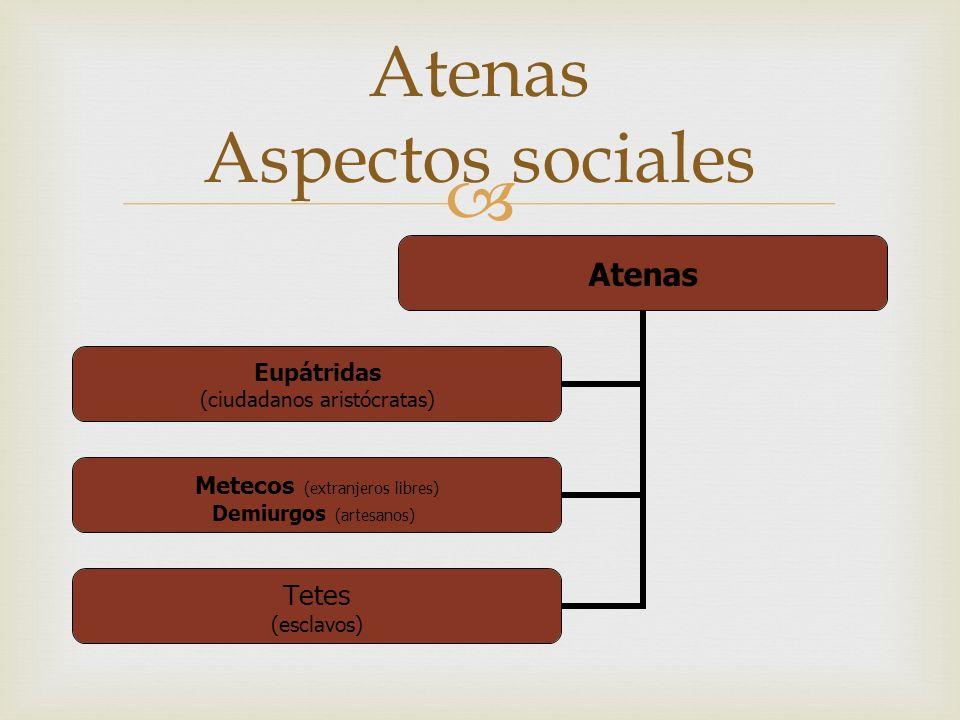 Atenas Aspectos sociales Atenas Eupátridas (ciudadanos aristócratas) Metecos (extranjeros libres) Demiurgos (artesanos) Tetes (esclavos)