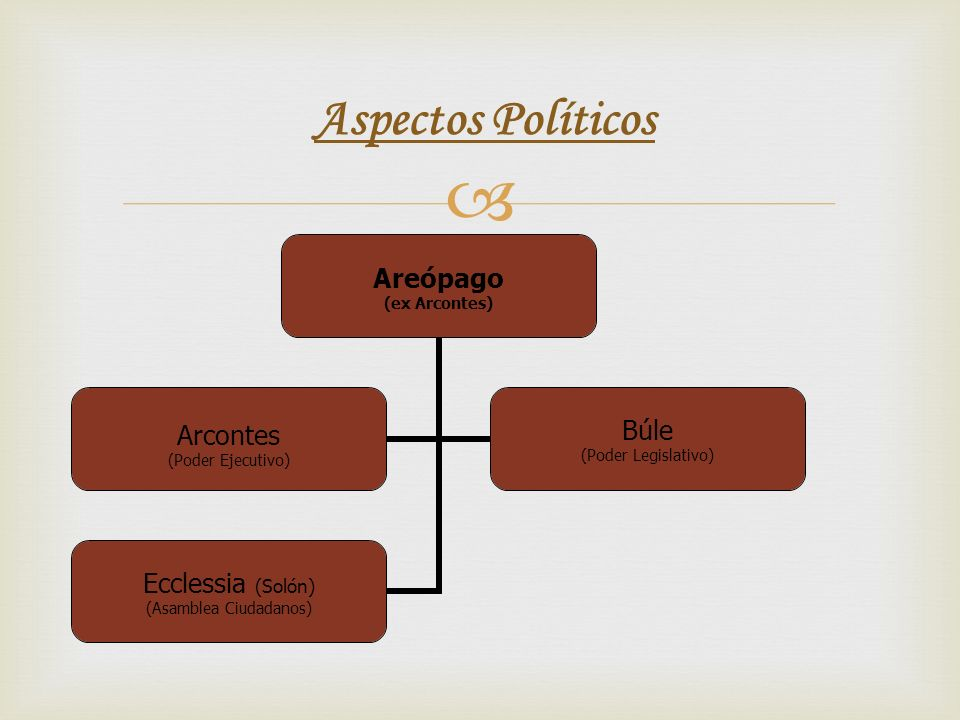 Aspectos Políticos Areópago (ex Arcontes) Arcontes (Poder Ejecutivo) Búle (Poder Legislativo) Ecclessia (Solón) (Asamblea Ciudadanos)