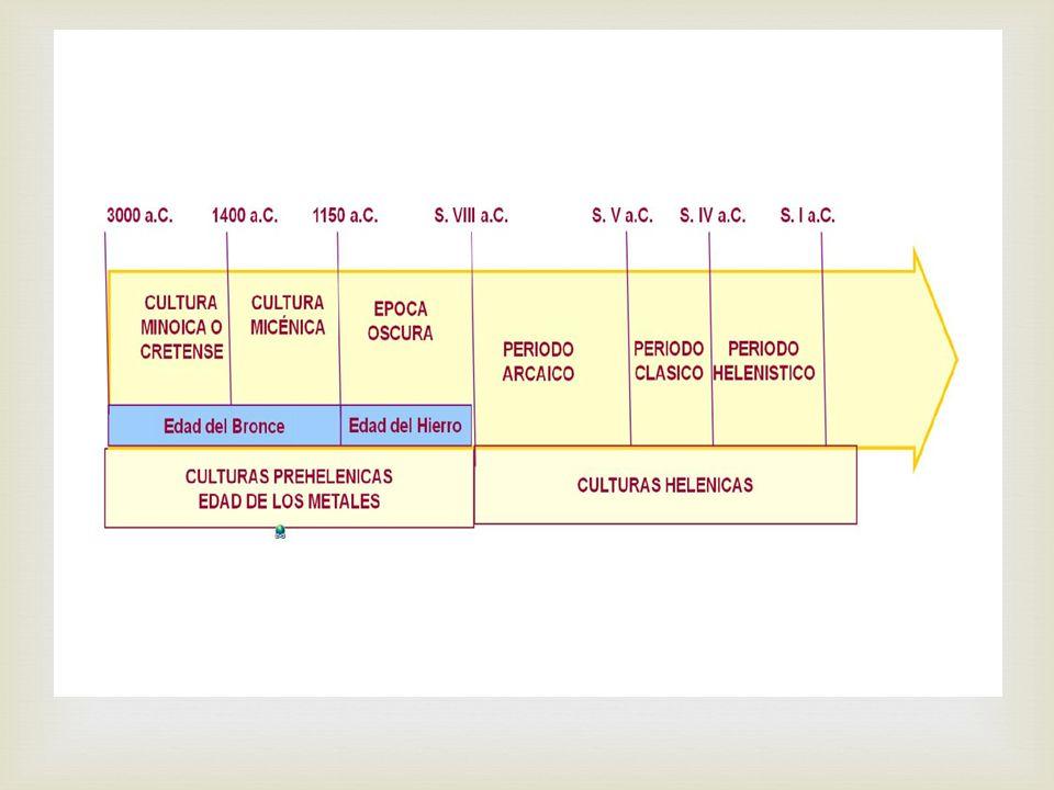 Culturas prehelénicas: Cultura Minoica,Isla de Creta (3000-1900 a.c.) Cultura Micénica,al sur de Los Balcanes, (1900-1200 a.c.) Culturas Helénicas Los Dorios (1200- 776 a.c.) Época Arcaica : (s.
