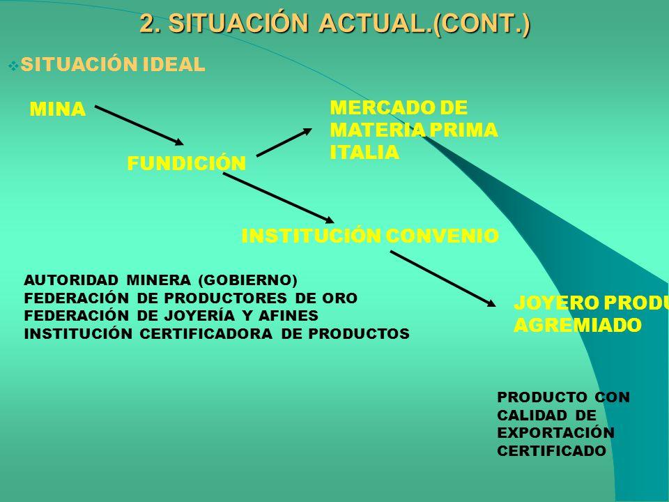 2. SITUACIÓN ACTUAL.(CONT.) SITUACIÓN IDEAL MINA FUNDICIÓN INSTITUCIÓN CONVENIO AUTORIDAD MINERA (GOBIERNO) FEDERACIÓN DE PRODUCTORES DE ORO FEDERACIÓ
