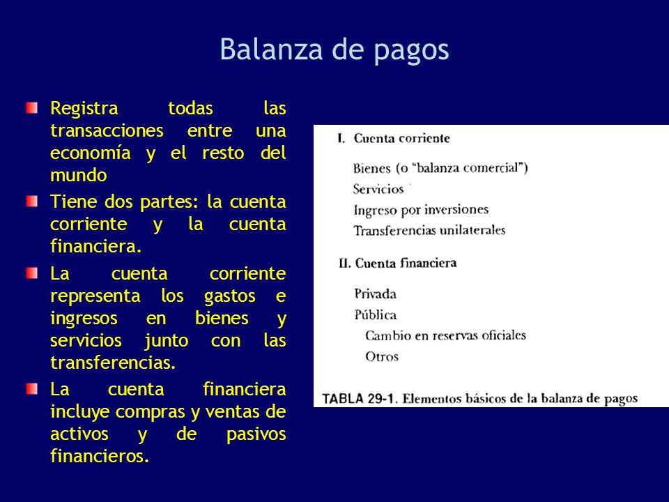 Balanza de pagos Registra todas las transacciones entre una economía y el resto del mundo Tiene dos partes: la cuenta corriente y la cuenta financiera