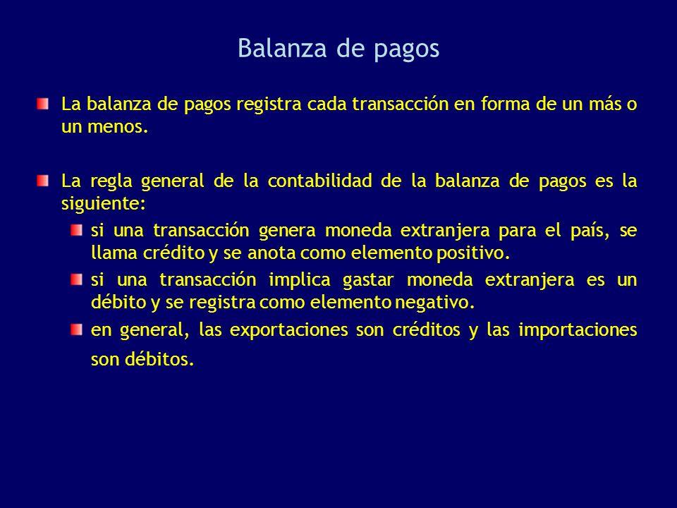 Balanza de pagos La balanza de pagos registra cada transacción en forma de un más o un menos. La regla general de la contabilidad de la balanza de pag