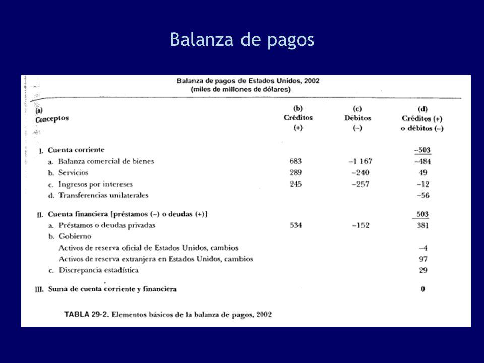 La cuenta corriente entonces puede ser positiva (la economía gastó menos que los ingresado, o sea, ahorró) o negativa (la economía gastó más de lo ingresado y debe ser financiada por otras economías).