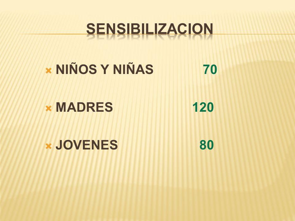 NIÑOS Y NIÑAS 70 MADRES 120 JOVENES 80