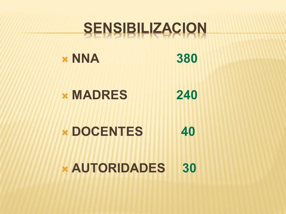 NNA 380 MADRES 240 DOCENTES 40 AUTORIDADES 30