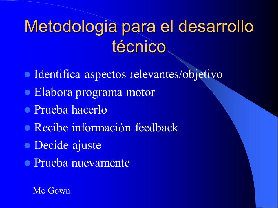 Metodologia para el Aprendizaje del Juego y sus movimientos EtapaAtencionConductorJugador ExploraciónobjetivoEscenarioRelaciona DisociaciónComoFeedbac