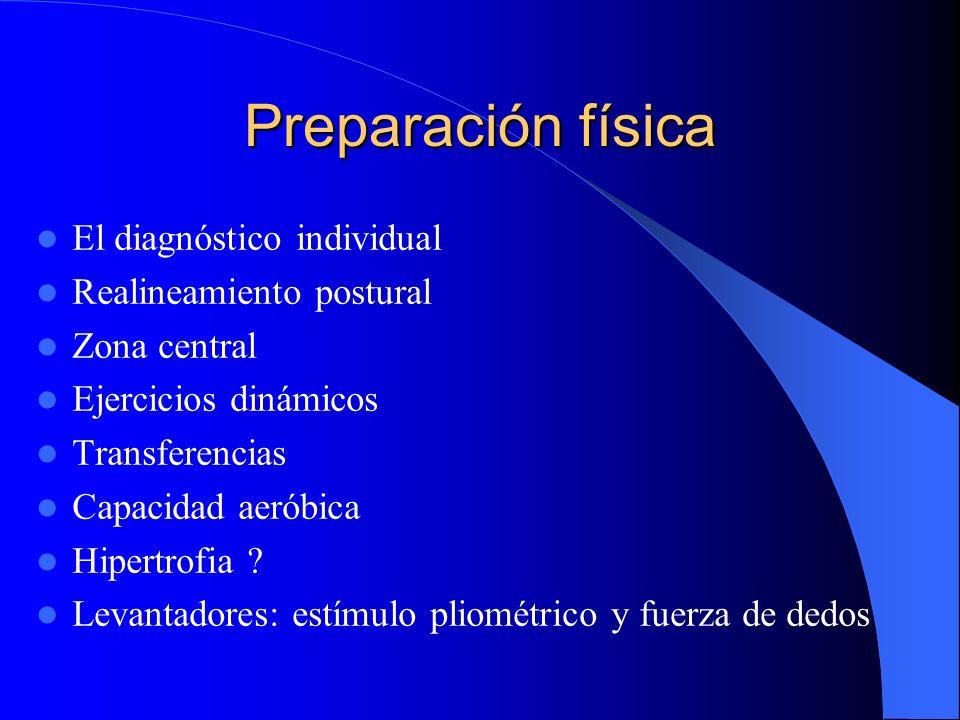 Sistema Bl / Df: organización para conseguir un objetivo, la pelota. Bl en Lectura: normal, 4, y 2: bloqueo, rebote positivo y crea canal Bl anticipad