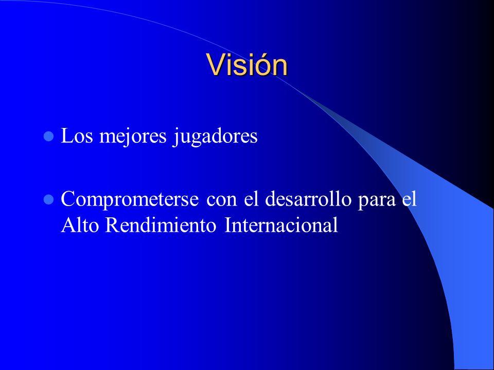 Visión Los mejores jugadores Comprometerse con el desarrollo para el Alto Rendimiento Internacional