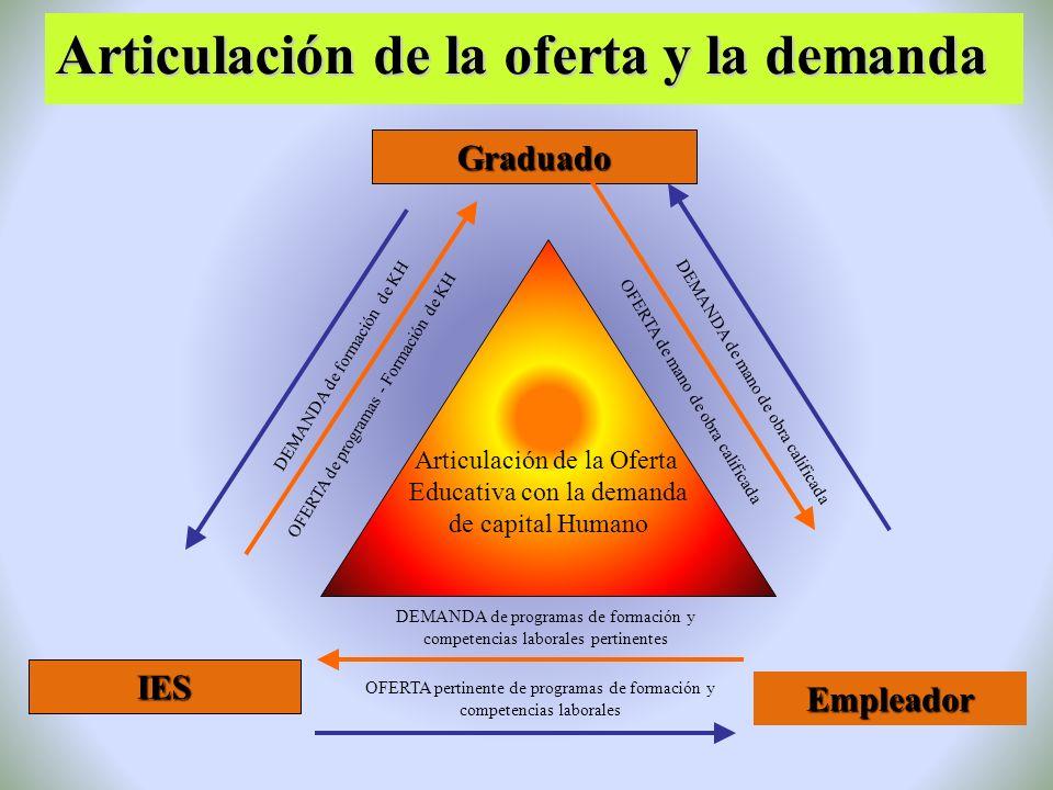 La Filosofía del Alto Desempeño a.Convicción y las acciones, b.Misión, c.Normas, estándares y expectativa d.Asociados, e.Valores f.Sin desperdicios g.