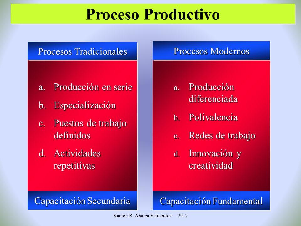 Tránsitos en la Organización Social del Trabajo Tránsitos en la Organización Social del Trabajo Unidad Productiva De una: A una: Organización Jerárqui
