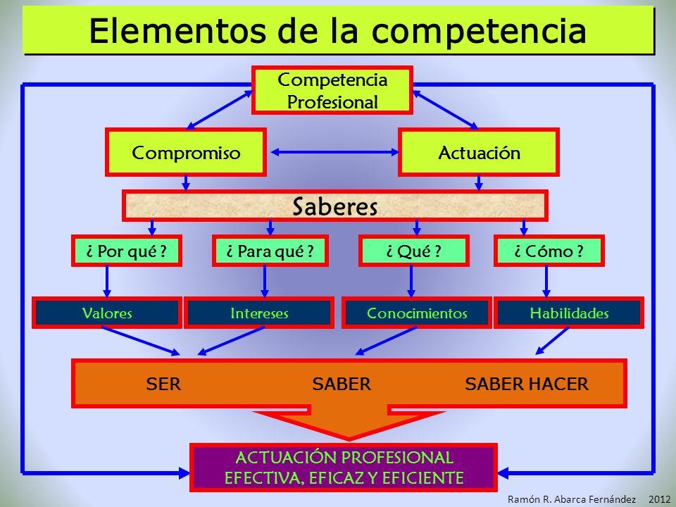 Competencias Específicas Competencias Específicas Las competencias profesionales COMPETENCIAS GENERICAS COMPETENCIAS TRANSVERSALES/ CENTRALES VALORES