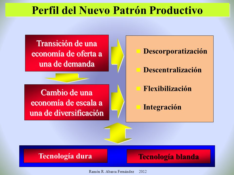n Desarrollo tecnológico n Organización n Formación de recursos humanos (educación y capacitación) n Desarrollo tecnológico n Organización n Formación