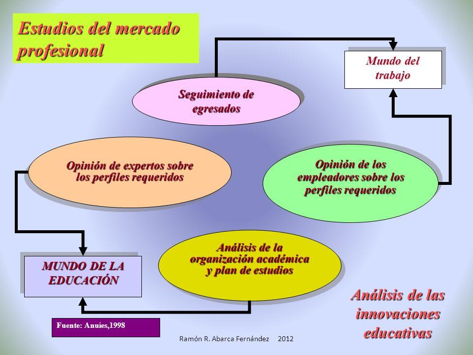 a.Acceso a un amplio rango de recursos de aprendizaje. b.Control activo de los recursos de aprendizaje. c.Participación de los alumnos en experiencias