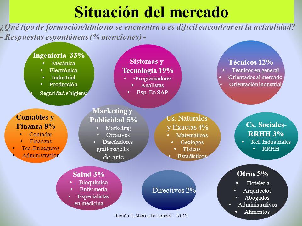 Visión, Misión Valores Objetivos estratégicos Core Competencies Definición de competencias Establecimiento de gap de Perfomance Detección de necesidad