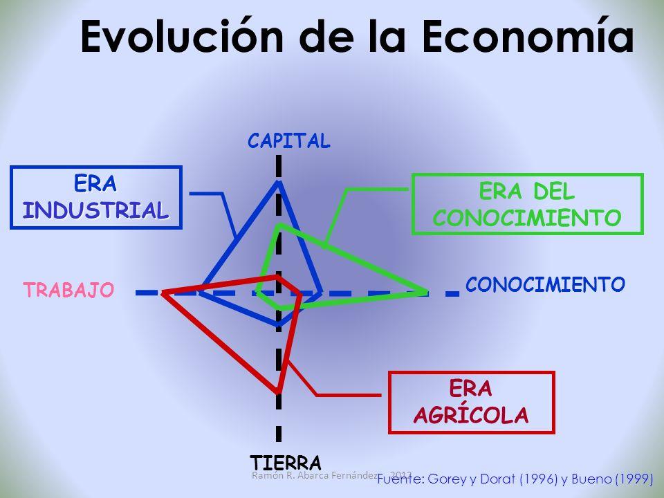 CAPITAL Fuente: Gorey y Dorat (1996) y Bueno (1999) Evolución de la Economía ERA INDUSTRIAL ERA DEL CONOCIMIENTO CONOCIMIENTO TRABAJO TIERRA ERA AGRÍCOLA Ramón R.