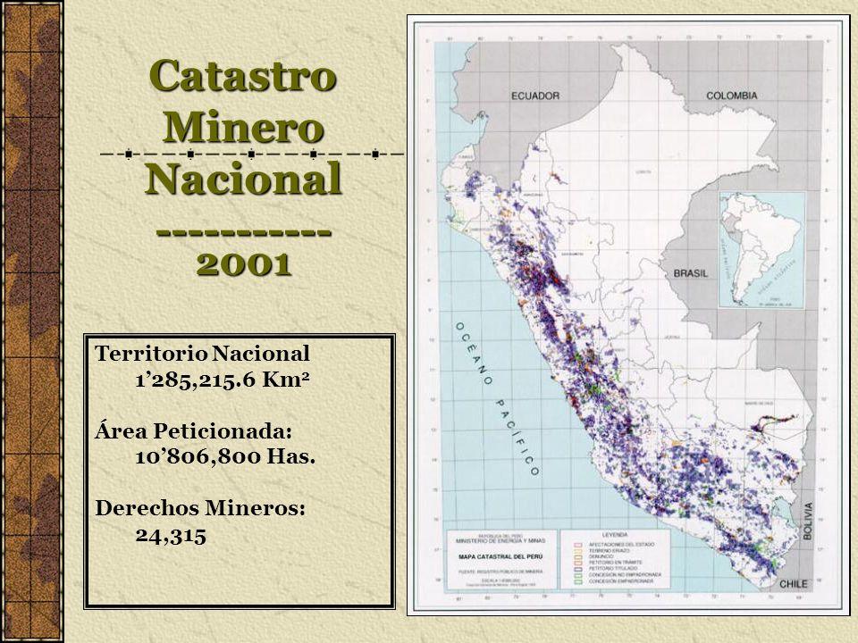 Catastro Minero Nacional -----------2001 Territorio Nacional 1285,215.6 Km 2 Área Peticionada: 10806,800 Has. Derechos Mineros: 24,315