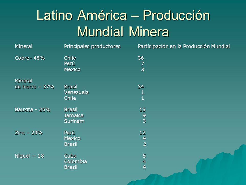 Latino América – Producción Mundial Minera MineralPrincipales productoresParticipación en la Producción Mundial Cobre– 48%Chile36 Perú 7 México 3 Mine